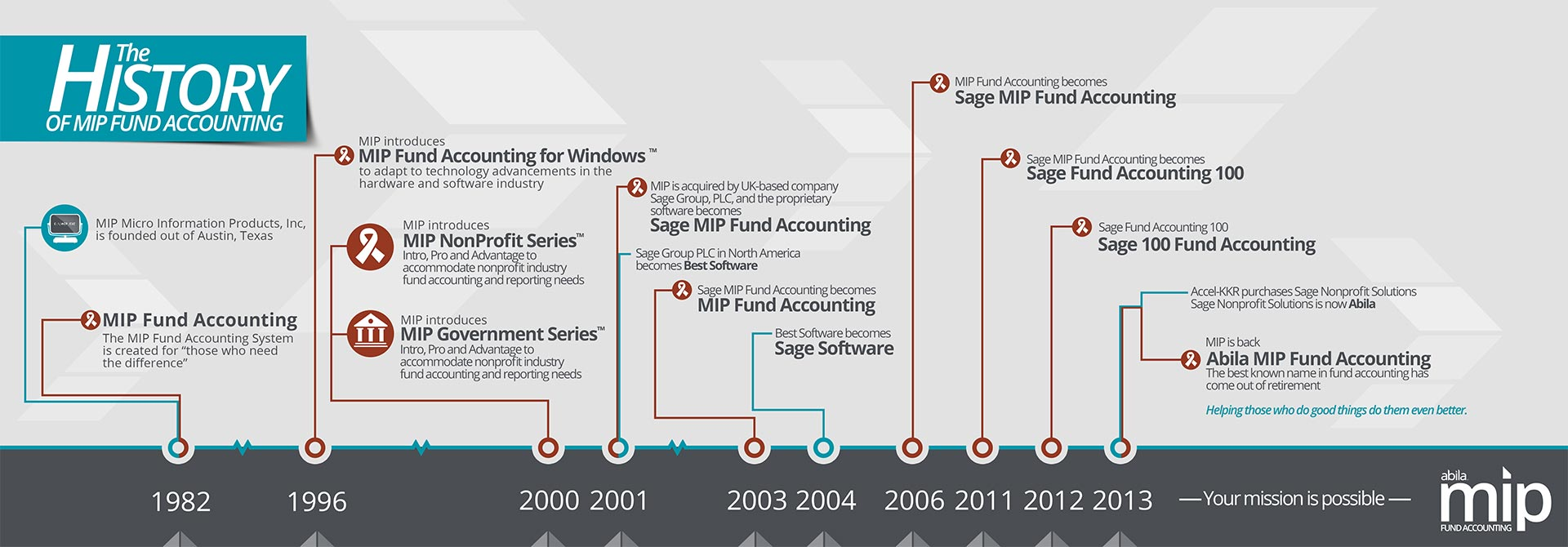 The History of MIP Fund Accounting Infographic