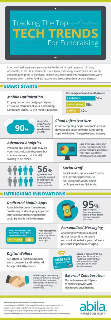 Tech Trends Infographic from Abila