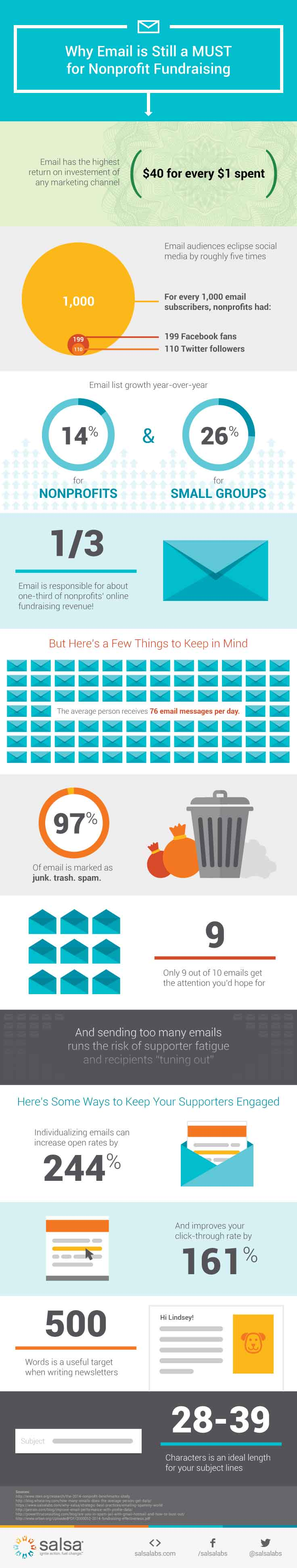 Email Marketing for Nonprofits Infographic