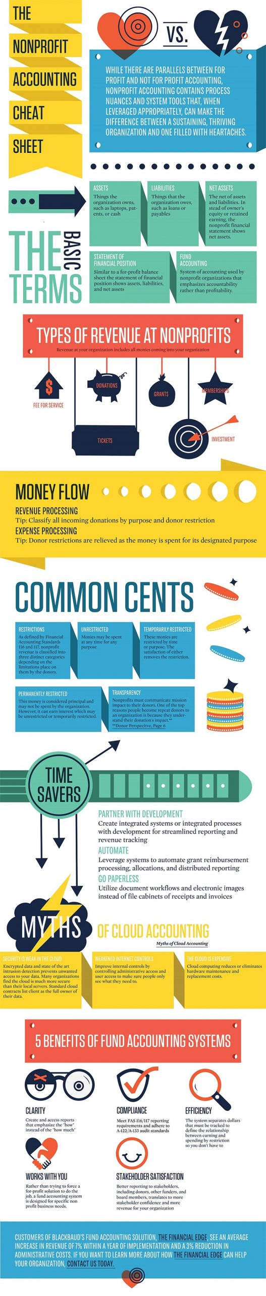 Fund Accounting Infographic