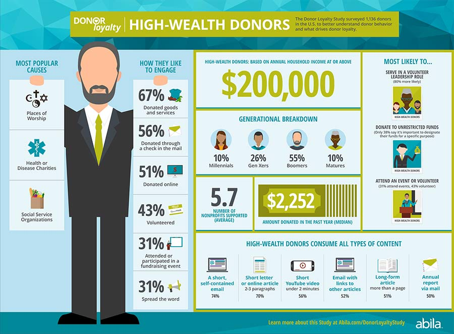 High Wealth Donor Loyalty Infographic
