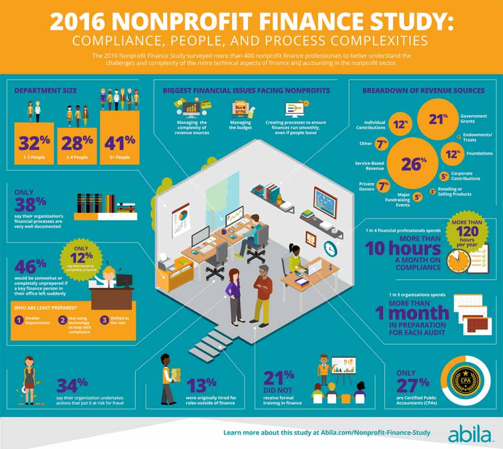 Nonprofit Finance Study