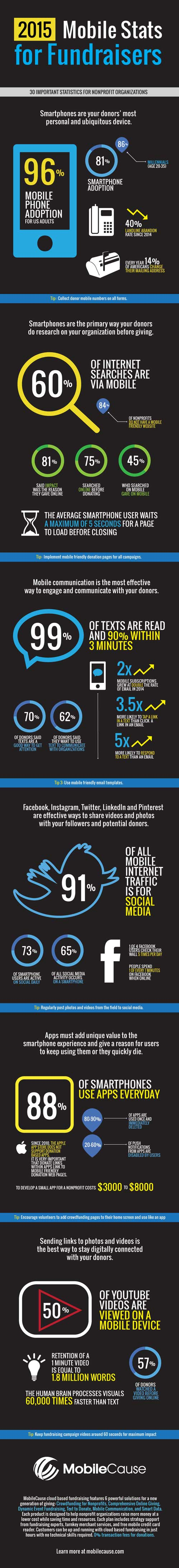 mobile giving infographic