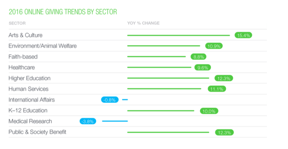 Giving Trends by Sector