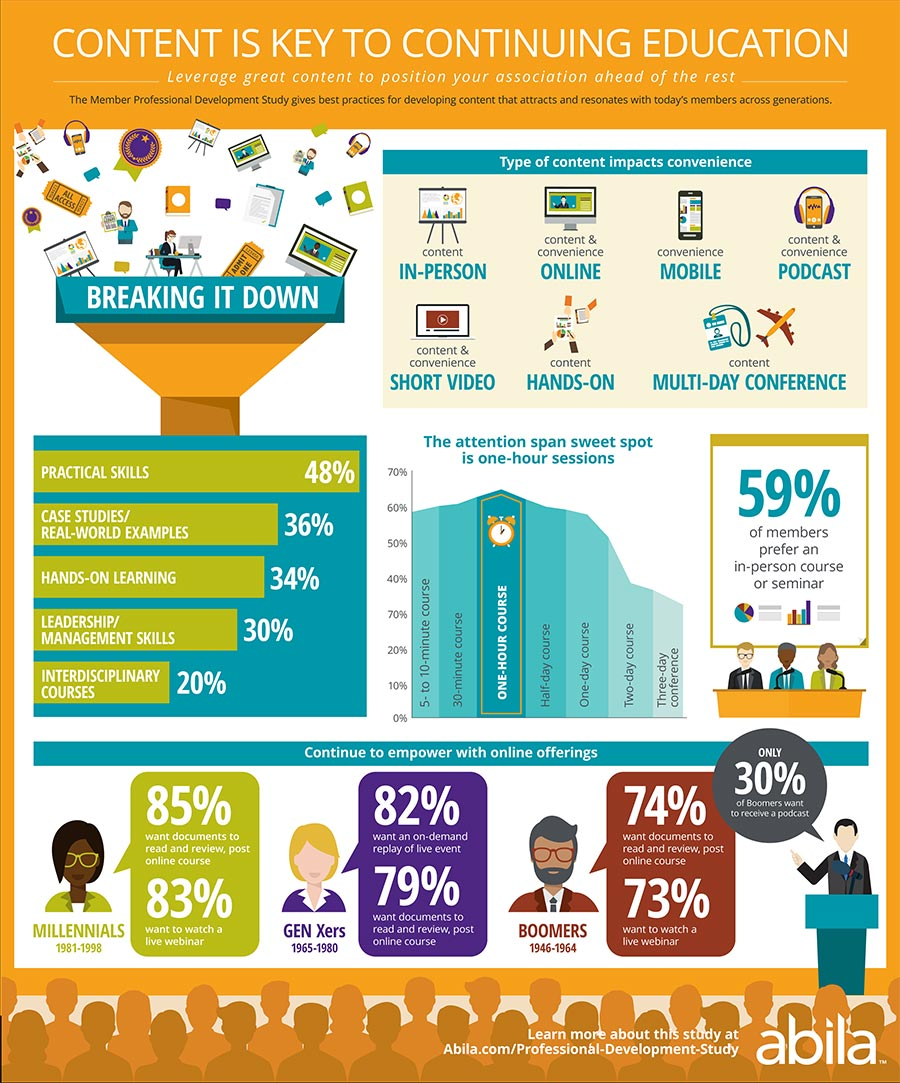 Engaging Your Audience with Content – Infographic