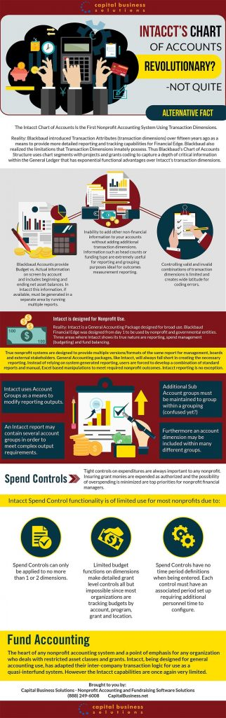 Intacct Chart Of Accounts Infographic