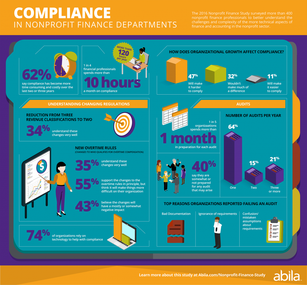 compliance in nonprofit finance departments