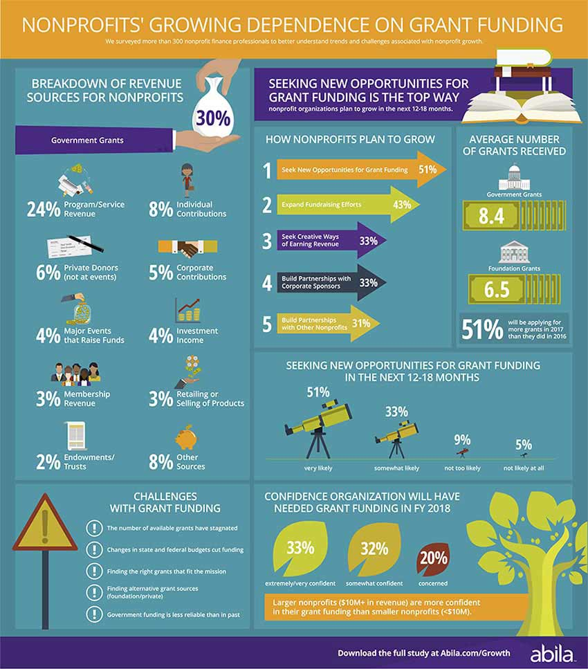 Growth Study Grant Funding Infographic